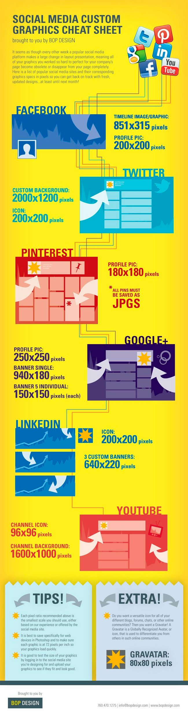 social media custom graphics cheat sheet Las dimensiones de las imágenes que deben tener nuestros perfiles en las redes sociales