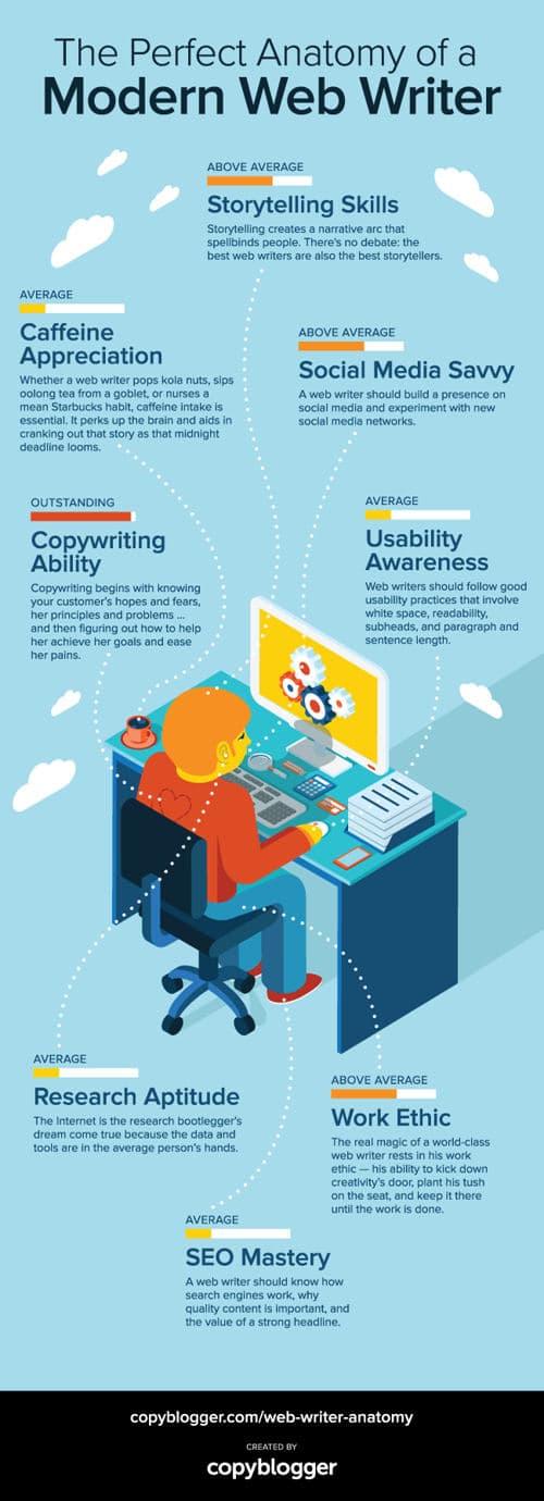 como-debe-ser-redactor-web-infografia